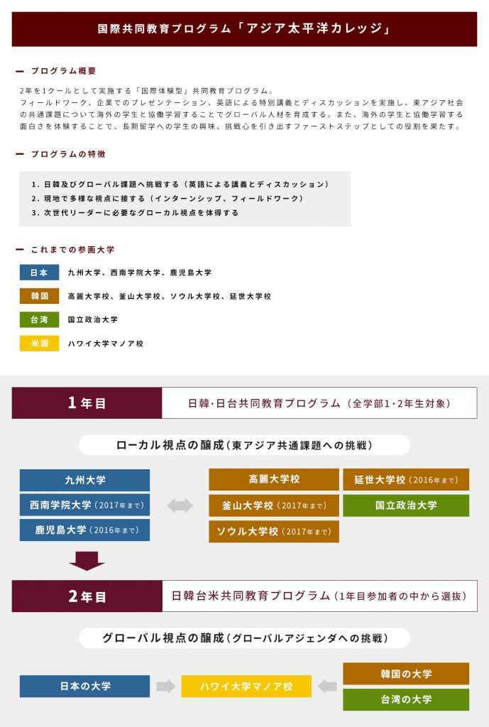 日韓共同教育プログラム「アジア太平洋カレッジ」